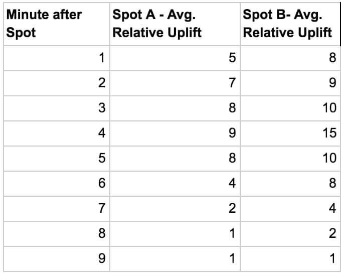 tv_attribution_durchschnittliche_uplifts_pro_minute_nach_der_ausstrahlung_des_tv-spots