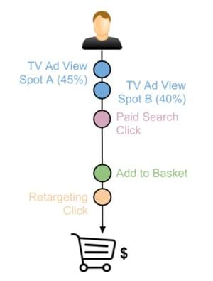 tv_attribution_user_journey_mit_zwei_potentiellen_und_gewichteten_tv_ad_views