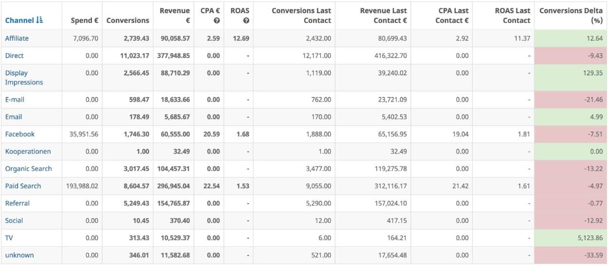 tv_attribution_adtriba_performance_report_inklusive_tv_als_kanal_im_vergleich_mit_anderen_marketing-kanaelen