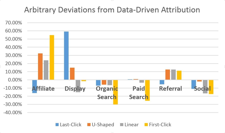 unterbewertung_ueberbewertung_statische_modelle_marketing_attribution
