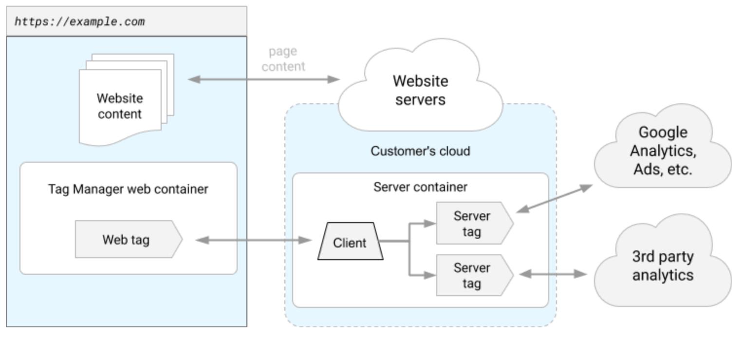 blog-google-server-side-tagging-container.ef61966b