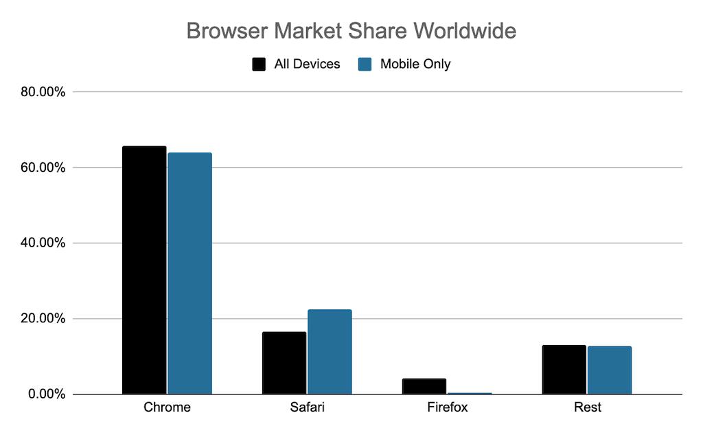 Browser Market Share 2020