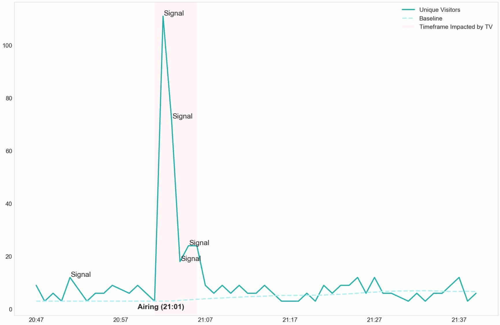 Number of unique visitors per minute, baseline and peaks (signal)