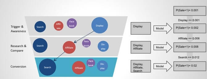 Marketing Attribution – Part 2